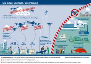 Drohnen und Flugsicherheit: Strengere Regeln für den Betrieb von Drohnen - Ferner: Rechtsanwalt für Strafrecht, Verkehrsrecht, IT-Recht Aachen