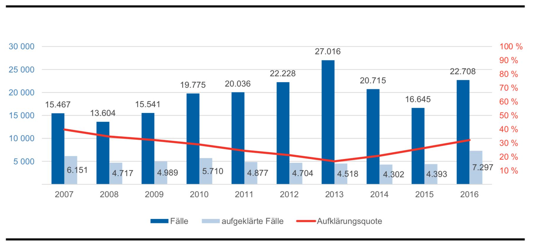 Cybercrime Bundeslagebild 2016 - Ferner: Rechtsanwalt für Strafrecht, Verkehrsrecht, IT-Recht Aachen