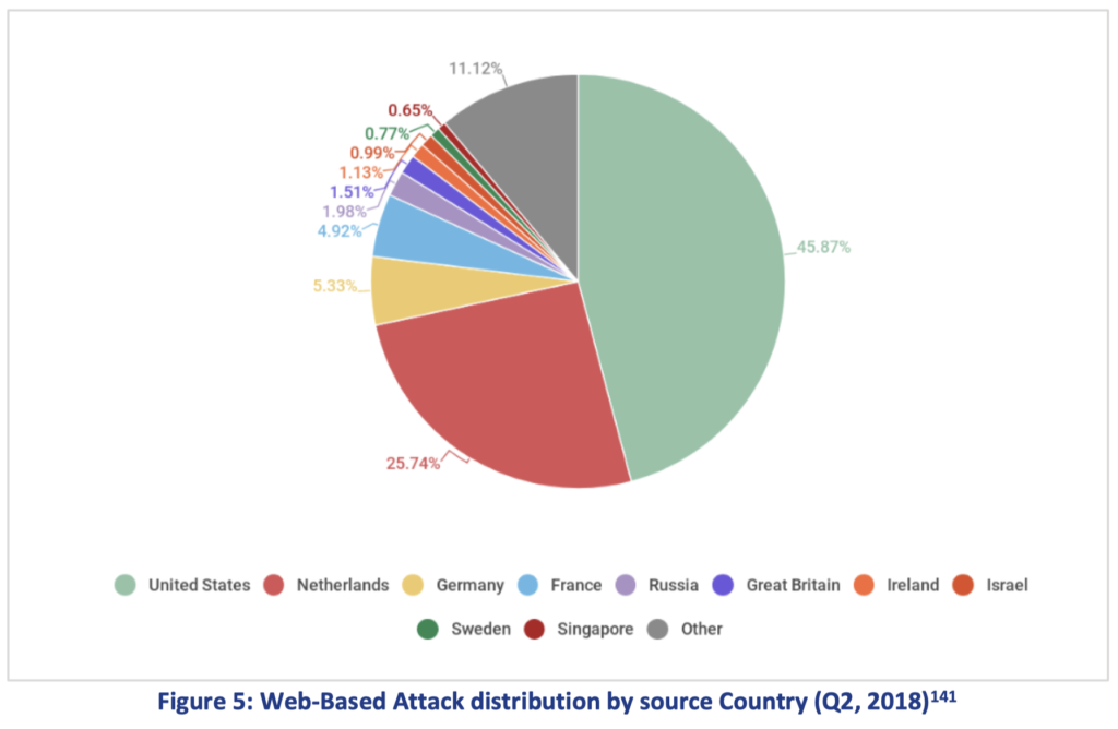 Cybercrime Report der ENISA für das Jahr 2018 - Ferner: Rechtsanwalt für Strafrecht, Verkehrsrecht, IT-Recht Aachen