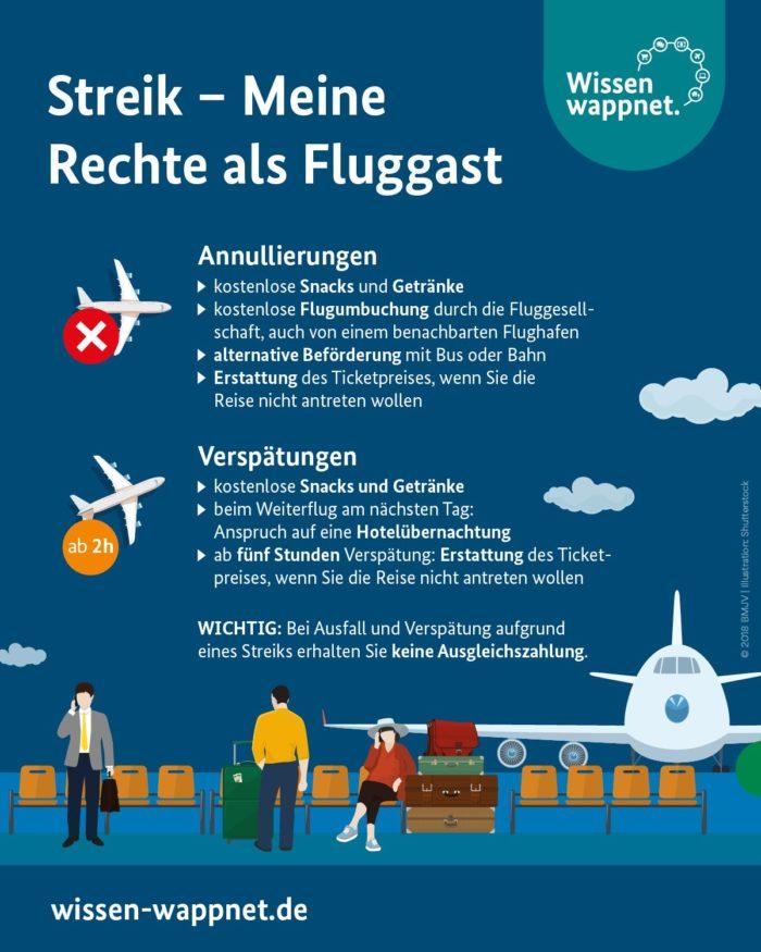Entschädigung bei Flugverspätung: Ansprüche als Flugpassagier - Ferner: Rechtsanwalt für Strafrecht, Verkehrsrecht, IT-Recht Aachen