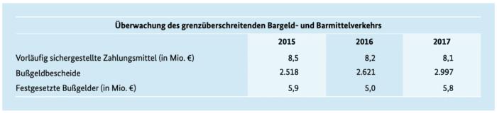 Jahresstatistik 2017 des Zoll (Hauptzollamt), Seite 11