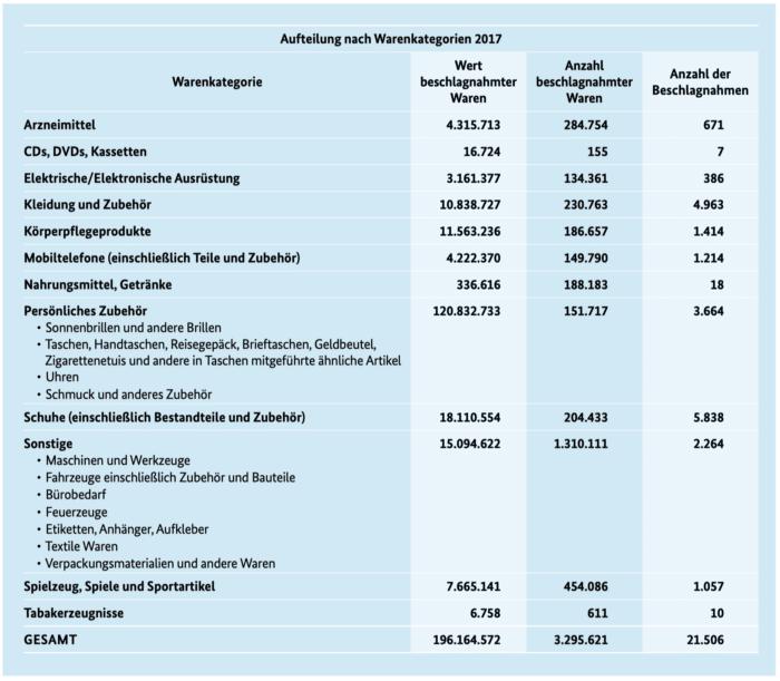Jahresstatistik 2017 des Zoll (Hauptzollamt), Seite 12