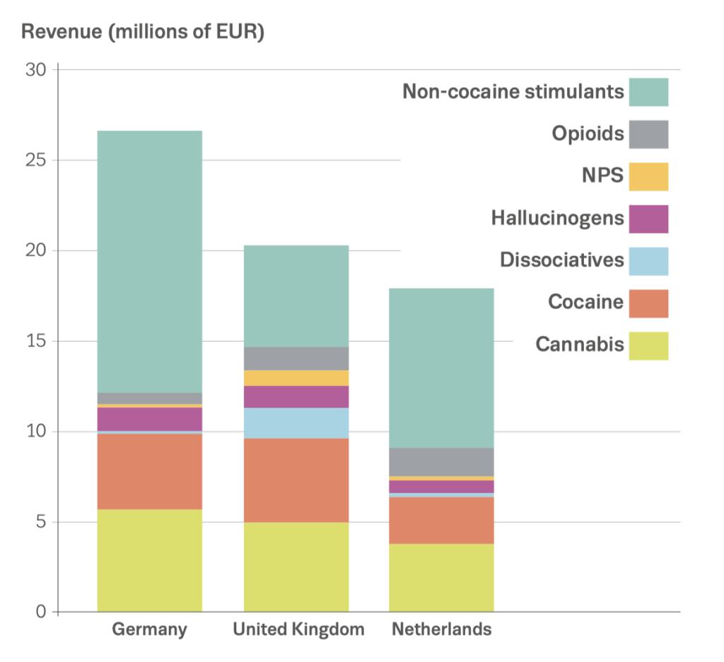 Darknet-Ökosystem: Drogenabsätze von Darknet-Marktplätzen - Ferner: Rechtsanwalt für Strafrecht, Verkehrsrecht, IT-Recht Aachen