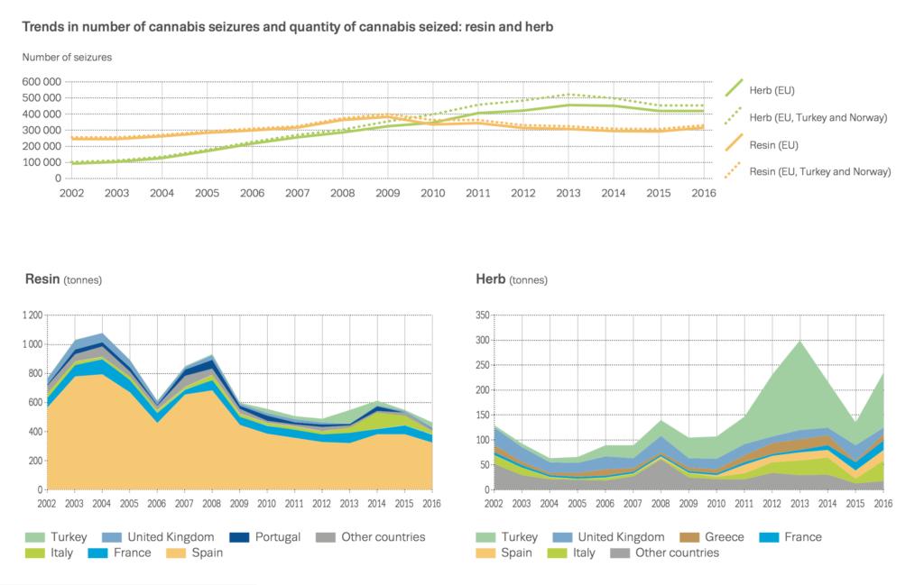 Cannabis: Preise, Wirkstoffmenge und Beschlagnahmen in der EU - Ferner: Rechtsanwalt für Strafrecht, Verkehrsrecht, IT-Recht Aachen