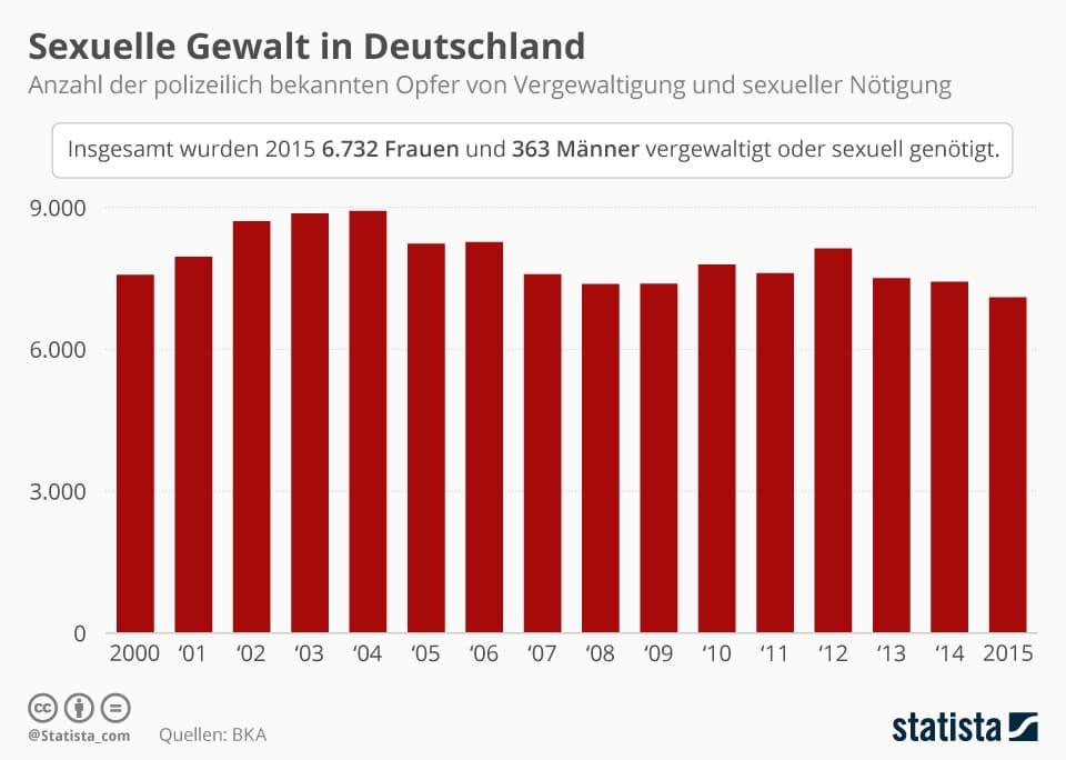 Sexualstrafrecht: Sexuelle Gewalt in Deutschland. Statistik zum Sexualstrafrecht