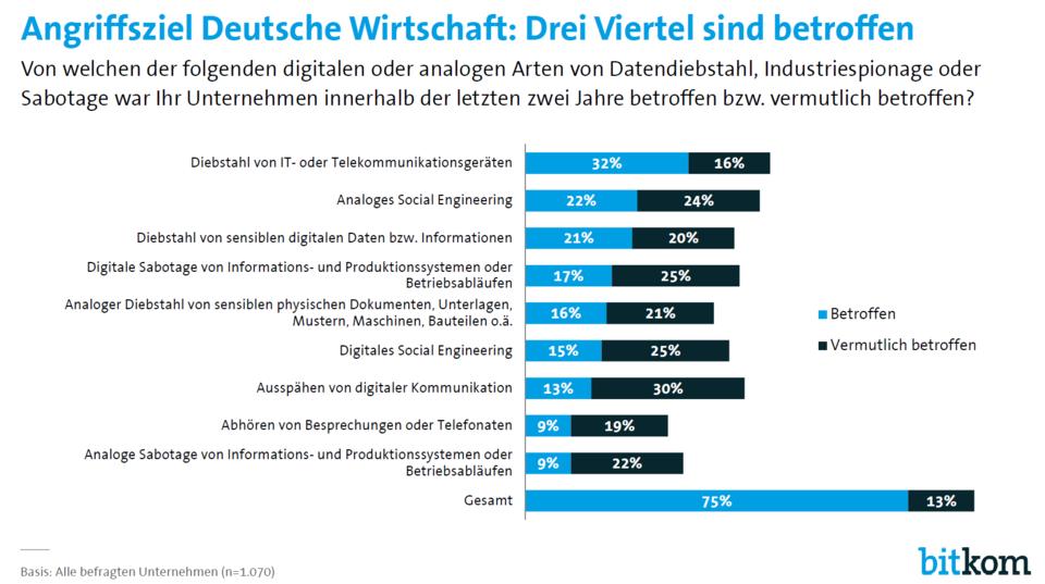 Cybersecurity: Lage der IT-Sicherheit 2019 - Ferner: Rechtsanwalt für Strafrecht, Verkehrsrecht, IT-Recht Aachen