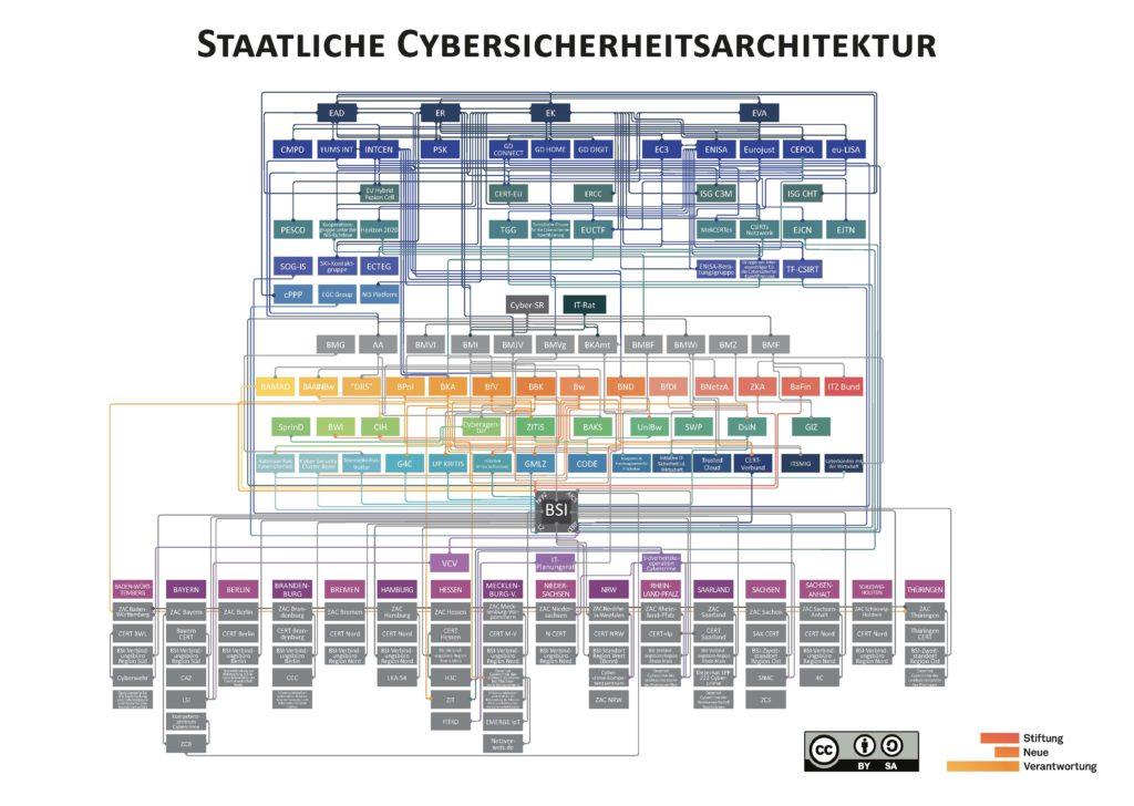 Strukturübersicht der deutschen Cybersecurity-Architektur - Ferner: Rechtsanwalt für Strafrecht, Verkehrsrecht, IT-Recht Aachen