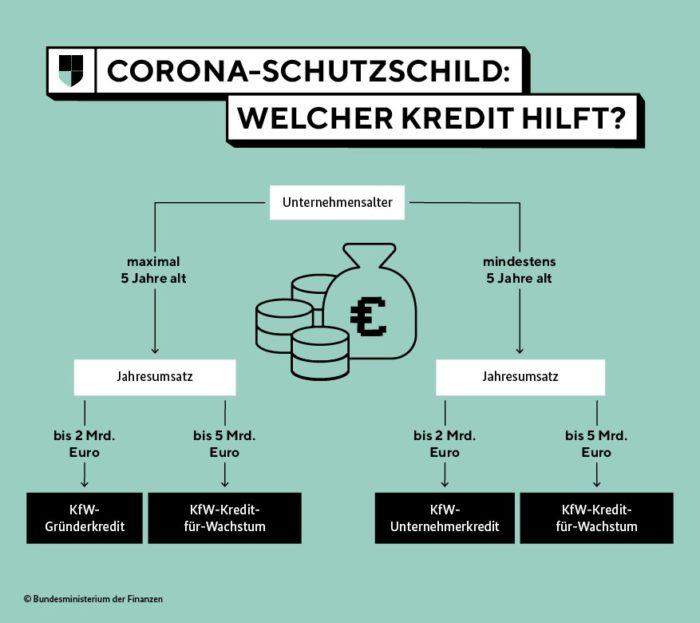 Corona-Krise: Hilfe für Unternehmen & Selbstständige - Ferner: Rechtsanwalt für Strafrecht, Verkehrsrecht, IT-Recht Aachen