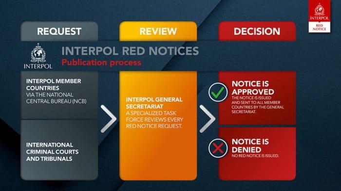 Red Notice: Ablauf des Antrags auf eine Red Notice bei Interpol
