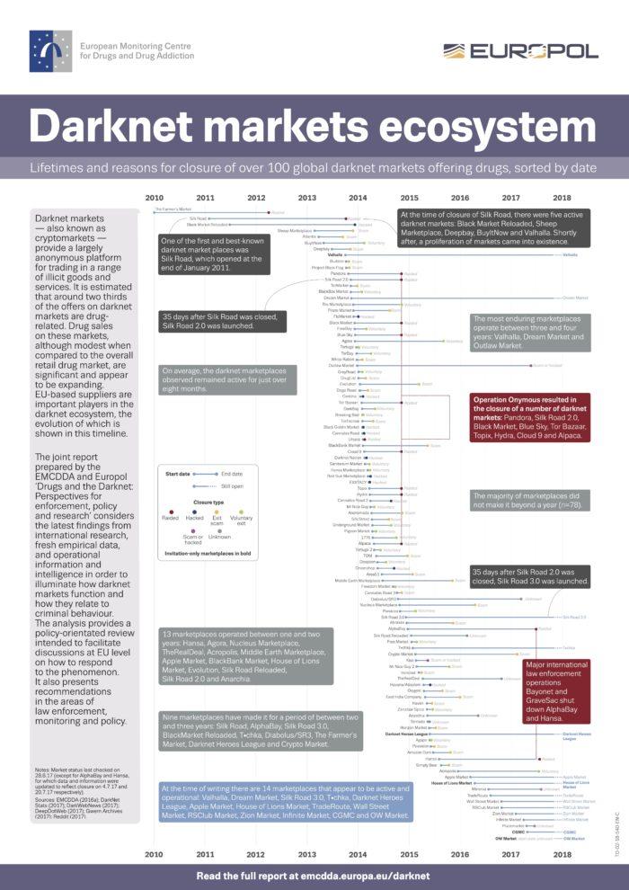 Darknet - DAs Damknet-Marktplatz-Ökosystem