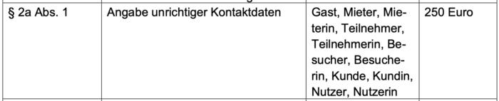 Bussgeld bei falschen Daten in Corona-Kontaktlisten - Rechtsanwalt Ferner Alsdorf
