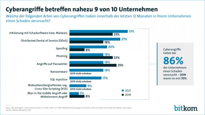 Zahl der Cyberangriffe weiter steigend - Ferner: Rechtsanwalt für Strafrecht, Verkehrsrecht, IT-Recht Aachen
